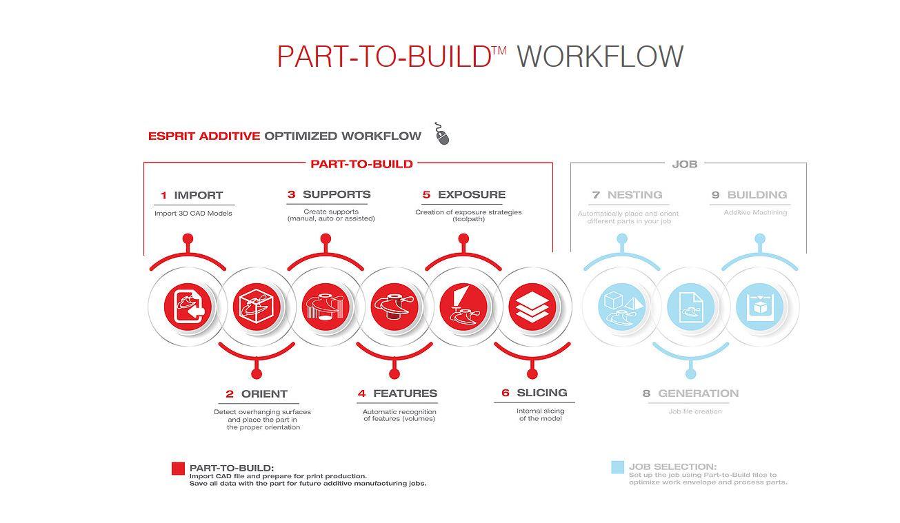 Esprit Part to Build