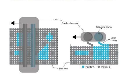 Aerosint ontwikkelt multi poeder SLS printer