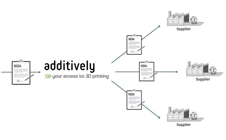 Additively: met één muisklik toegang tot 300 3D printbedrijven