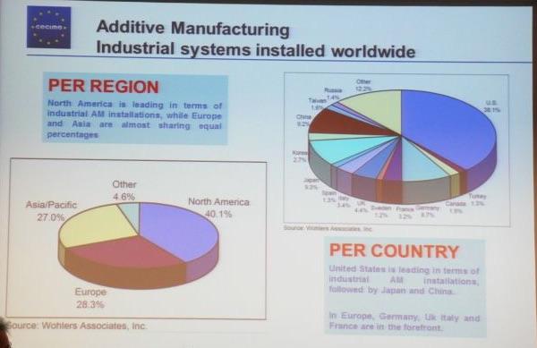 Het overzicht van de installed base van 3D printers volgens CECIMO.