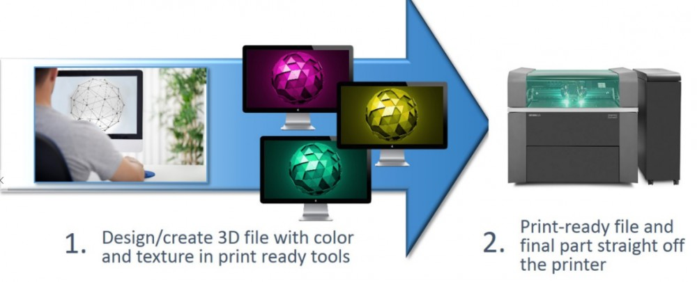 Stratasys en Adobe vereenvoudigen AM-workflow
