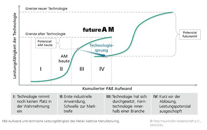 futureAM