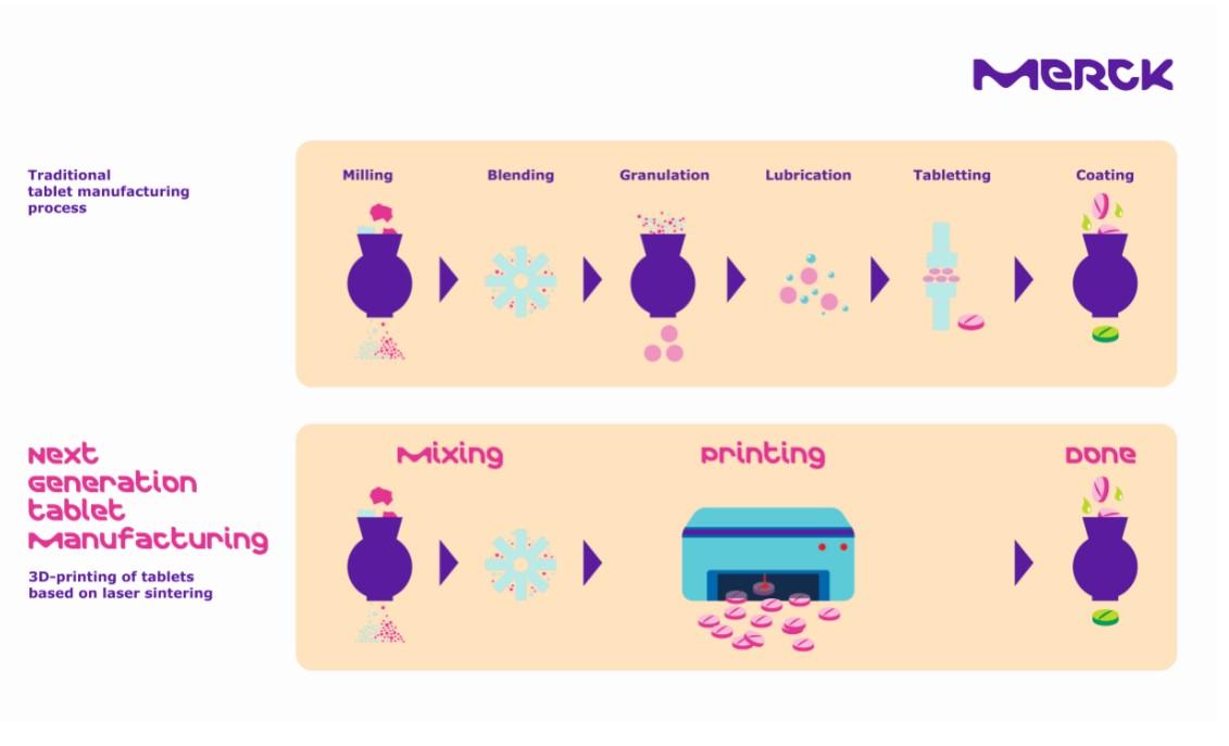 Photo of Merck en EOS willen tabletten 3D printen
