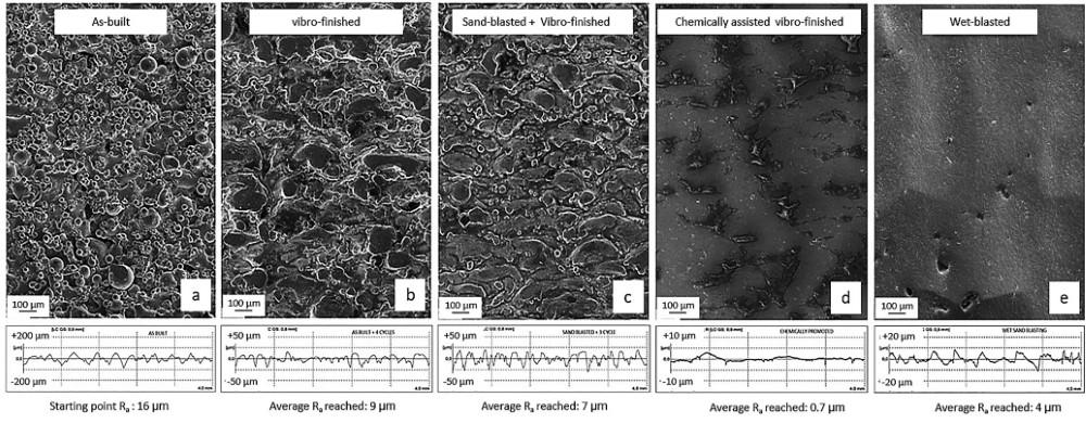 Photo of Chemisch ondersteund glijslijpen levert laagste Ra waarde AM componenten