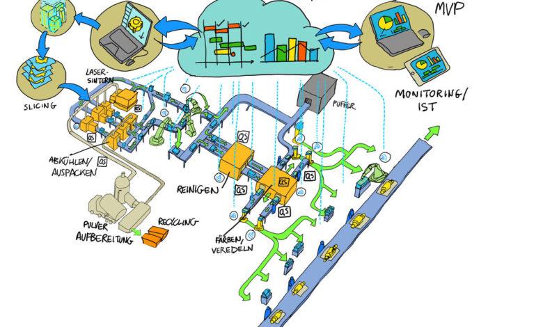 Photo of Duits consortium bouwt geautomatiseerde SLS-productielijn